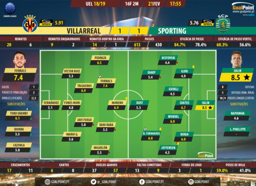 GoalPoint-Villarreal-Sporting-Europa-League-201819