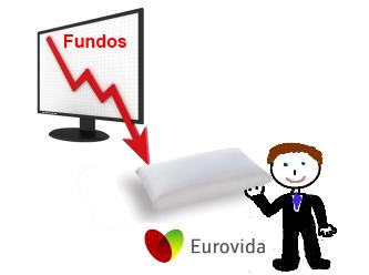 A função da Eurovida ao investir em fundos