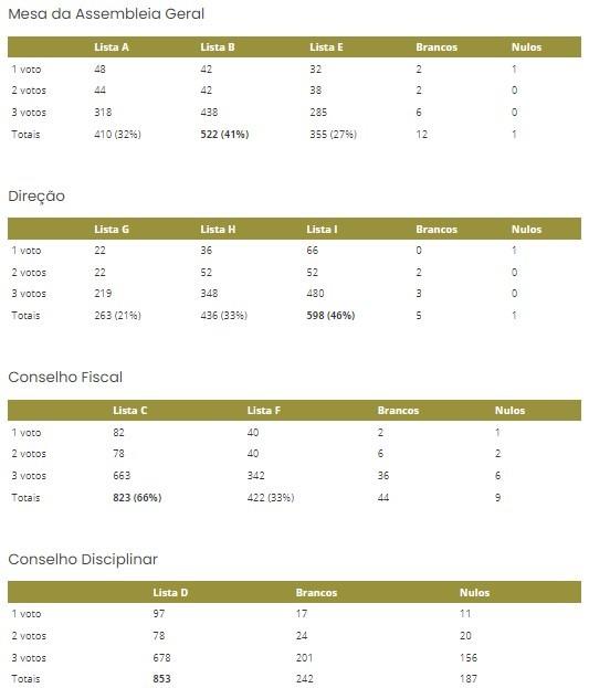 Resultado Eleitoral 15jun2021.jpg