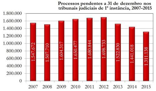 Estatisticas=ProcPendentes20072015.jpg