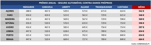 Tabela Seguro Automóvel - ComparaJá.pt.png