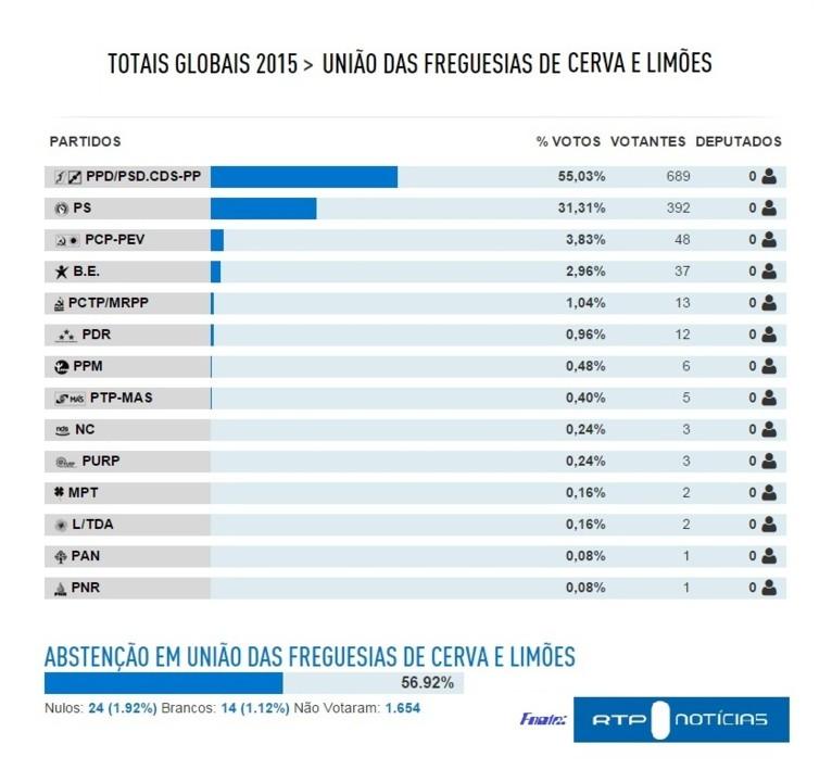 Legislativas 2015 - Cerva e Limões.jpg