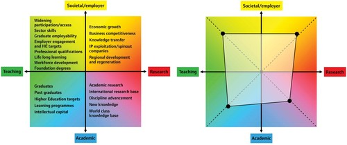 modelo integrado para o ensino superior