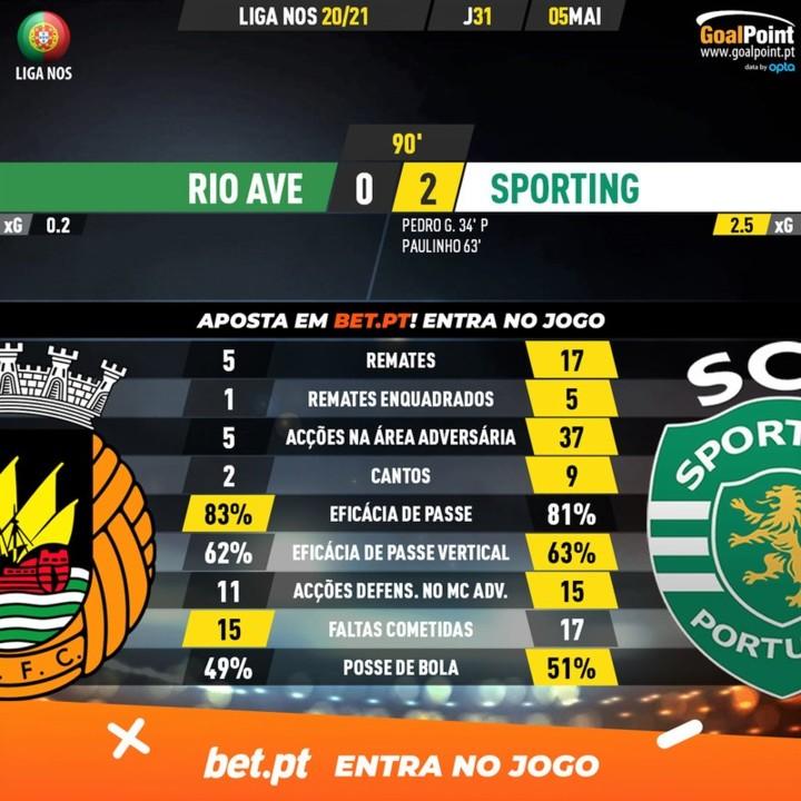 GoalPoint-Rio-Ave-Sporting-Liga-NOS-202021-90m.jpg