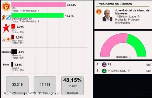 Resultados eleitorais em Angra...