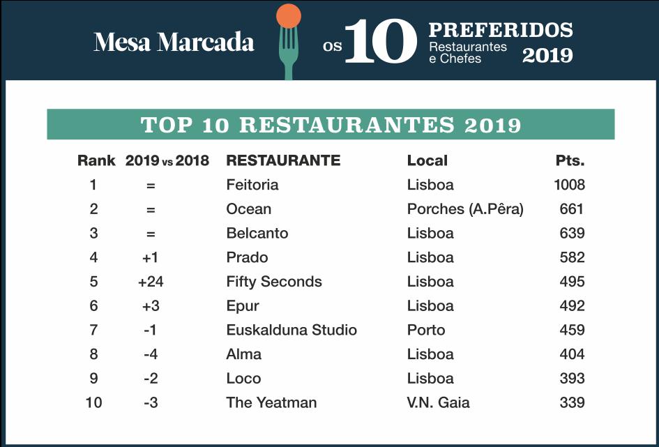 Mesa Marcada_Tabela1_Premios Especiais.png