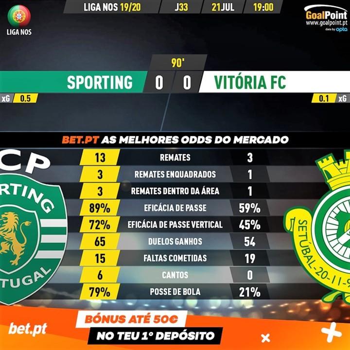 GoalPoint-Sporting-Vitoria-FC-Liga-NOS-201920-90m.