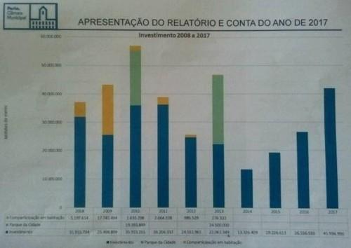 2018Abr23 Investimento 2008-2017.jpg