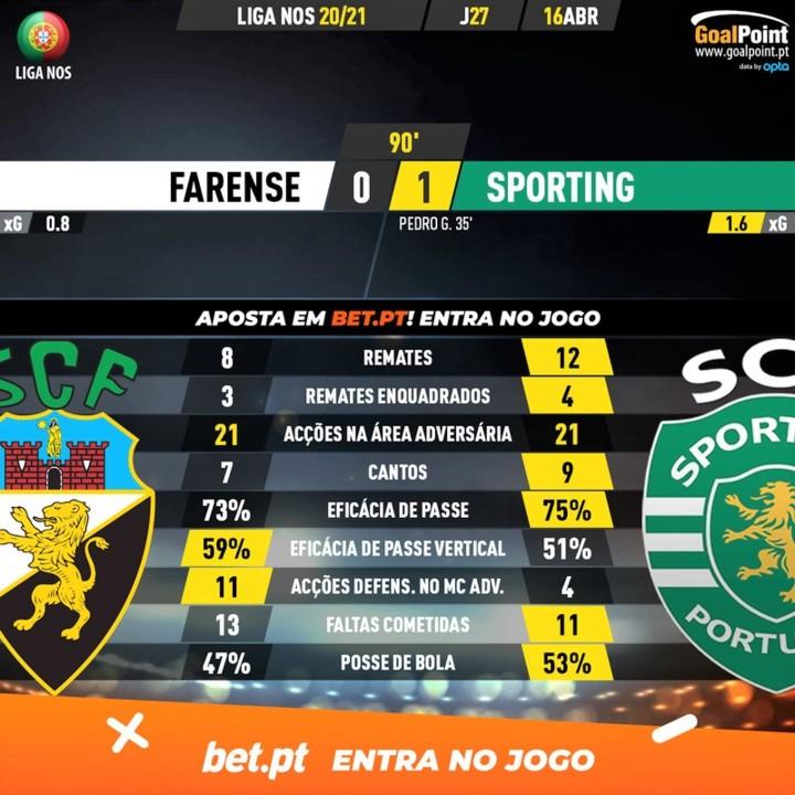 GoalPoint-Farense-Sporting-Liga-NOS-202021-90m.jpg