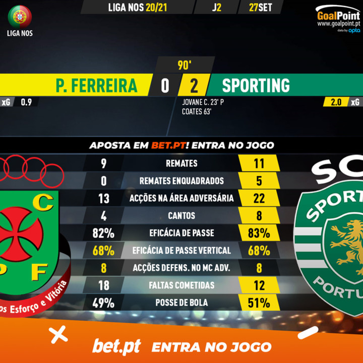 GoalPoint-Pacos-Sporting-Liga-NOS-202021-90m.jpg