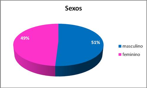 gráfico (sexos)