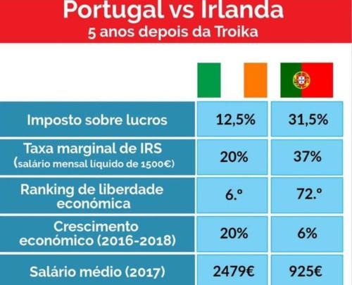 Portugal versus Irlanda.jpg
