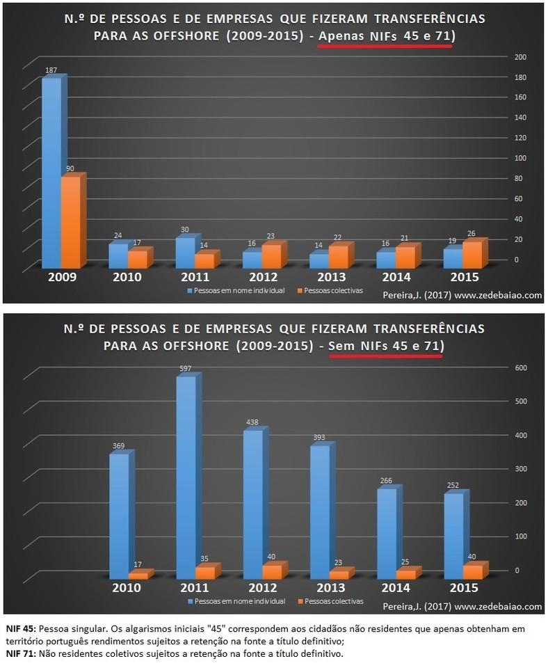 transferencias para offshore_2009_2015_Total de pe