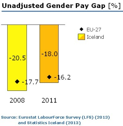 Desigualdade salarial em Islandia.jpg