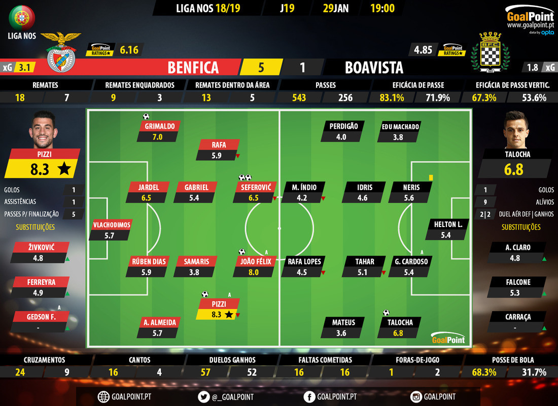 GoalPoint-Benfica-Boavista-LIGA-NOS-201819-Ratings