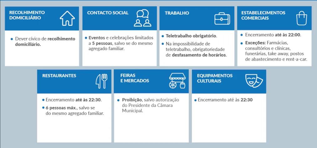 Concelhos com Risco Elevado - Medidas - Atualização em 3-11-2020.
