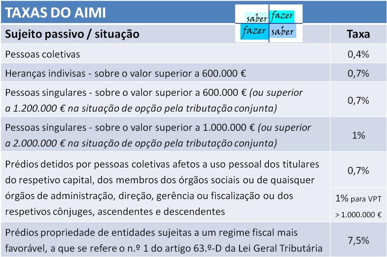 Taxas AIMI (SF).jpg