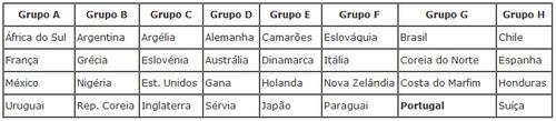Grupos - Equipas Mundial Futebol 2010