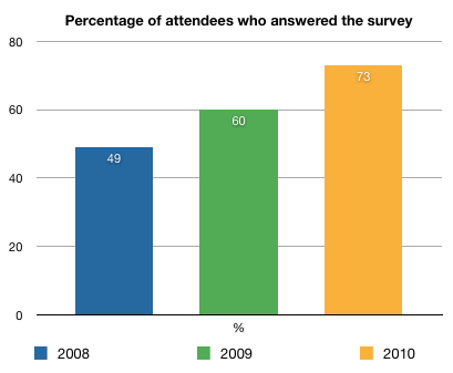Percentage of attendees who took the survey