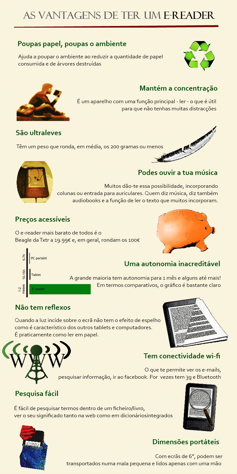 Vantagens dos e-readers