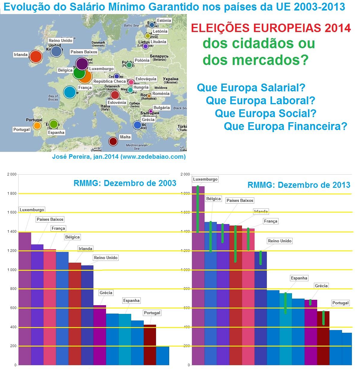 salário mínimo; europa; economia; dívida pública; governo; eleições europeias; 2014