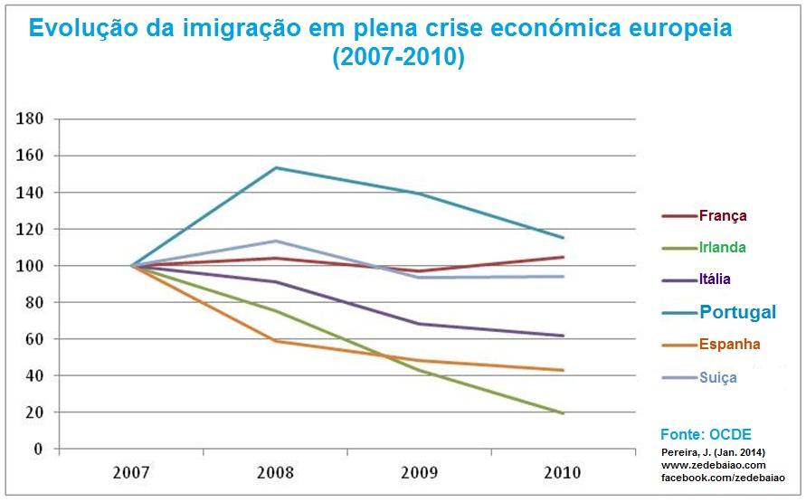 evolução da imigração na crise economica 2007-2010