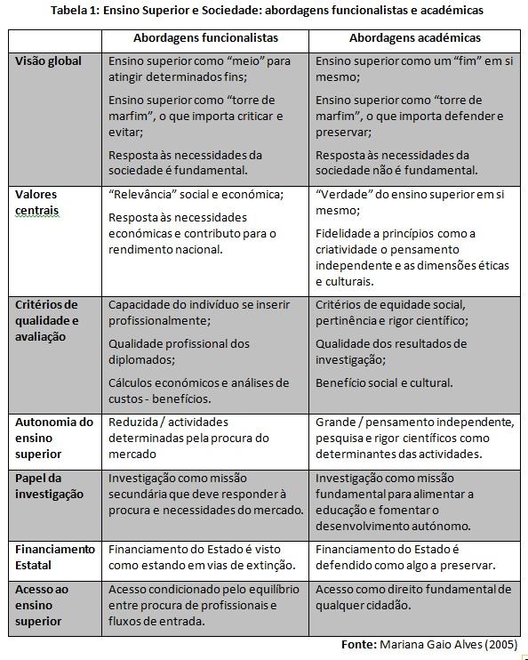 abordagens ensino superior, funcionalista, académica, Gaio